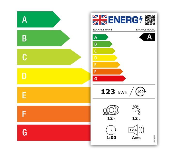 Energy Label Graph