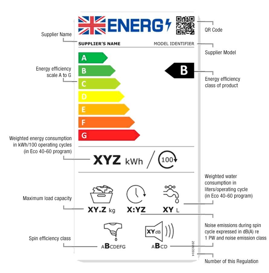 Washing Machine 2021 Energy Label